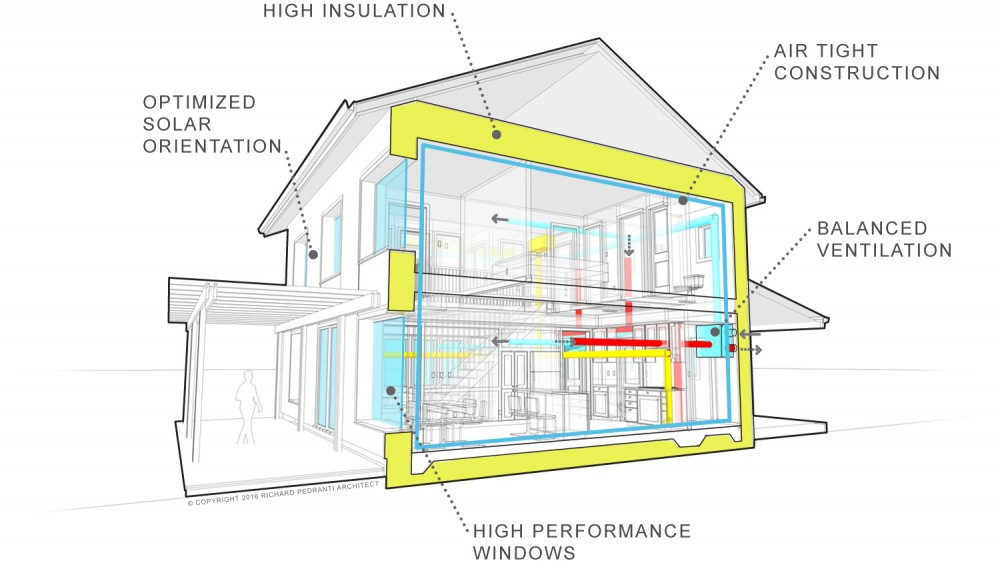 Passive house 101 - Passive houses in germany energy and financial efficiency ...